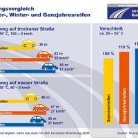 Bremsweg bei Autoreifen im Vergleich Bildquelle: reifenqualitaet.de
