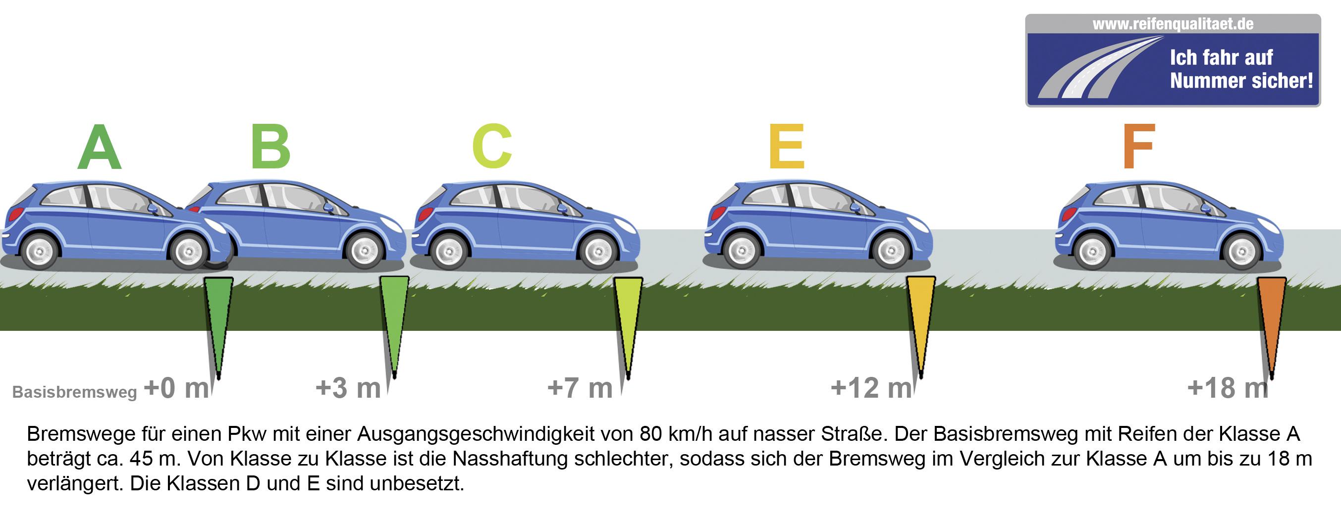 Bremswege von Sommerreifen bei nasser oder trockener Fahrbahn mit Reifentests Bildquelle: reifenqualitaet.de