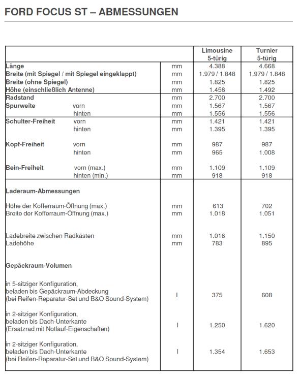 Der neue Ford Focus ST 2019 Abmessungen und Daten Quelle: Ford