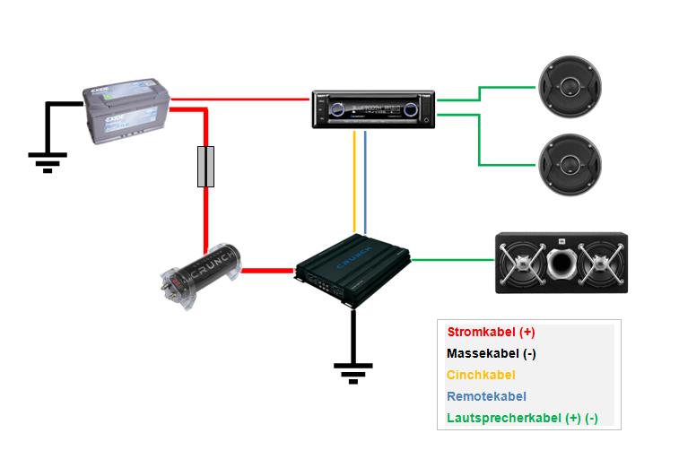 Endstufe einbauen aber bitte zwingend auf die Verkabelung achten der Einbau einer Endstufe wird damit zum Hörgenuss Bildquelle: subwoofer-tester.de