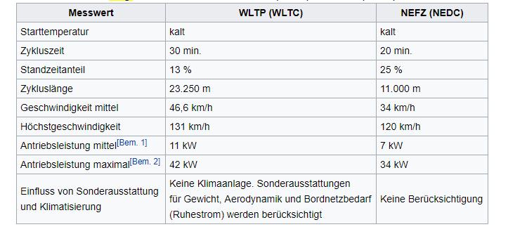 Fahrzyklen, Vergleich der Messverfahren WLTP und NEFZ Bildquelle: Wikipedia