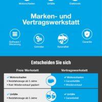 Freie Werkstatt oder Vertragswerkstatt Infografik und Vergleich Bildquelle: Contorion.de
