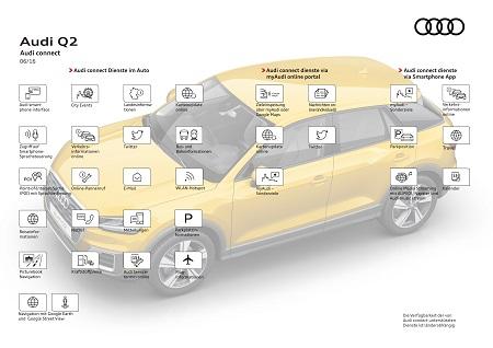 Audi connect im Audi Q2 Bildquelle: Audi-Mediacenter