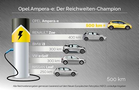 Opel Ampera-E 2017 das neue Elektroauto von Opel Blick auf die Reichweite des Opel Ampera-E Bildquelle: media.gm.com