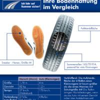 Qualitätsreifen, die feinen Unterschiede Bildquelle: reifenqualitaet.de