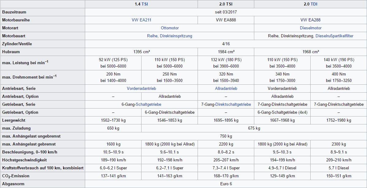 Skoda Kodiaq Zuglast-Anhängelast technische Daten des SUV von Skoda Bildquelle: Wikipedia.de
