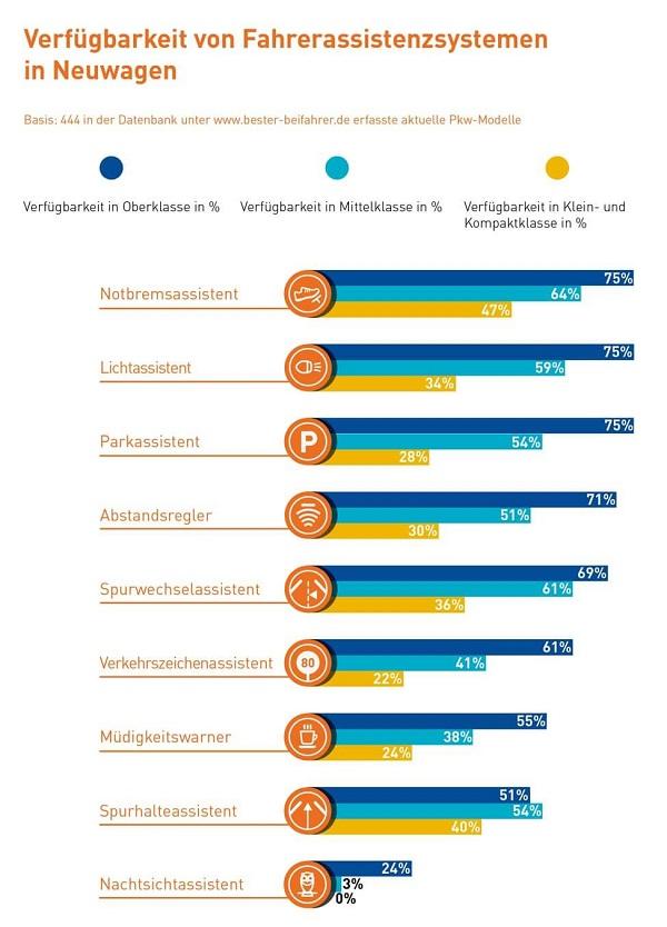 Verfügbarkeit von Fahrerassistenzsystemen wie Abstandsregler oder Notbremsassistent Bildquelle: bester-beifahrer.de