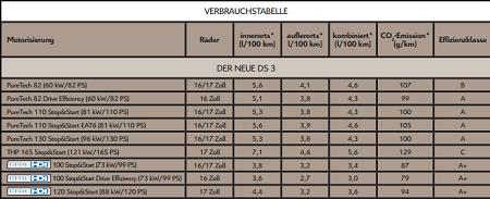Die Verbrauchswerte im neuen Citroen DS3. Verbrauchstabelle des neuen Citroen DS3 2016
