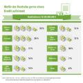 Kreditverteilung in Deutschland, Konsumkredite und KFZ-Kredite an der Spitze Bildquelle: statista