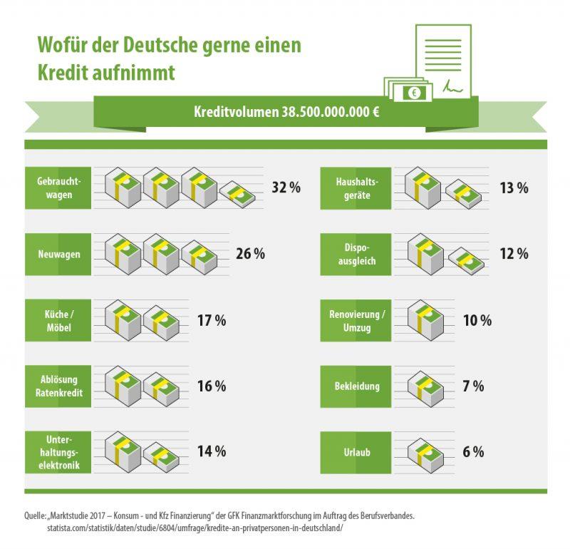 Kreditverteilung in Deutschland