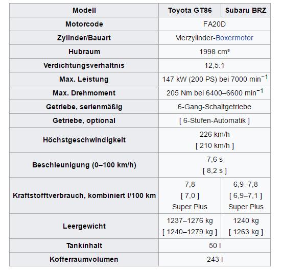 technische Daten Toyota GT86 und Subaru BRZ Bildquelle: Wikipedia.de